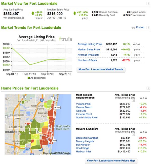 Ft. Lauderdale Market Stats