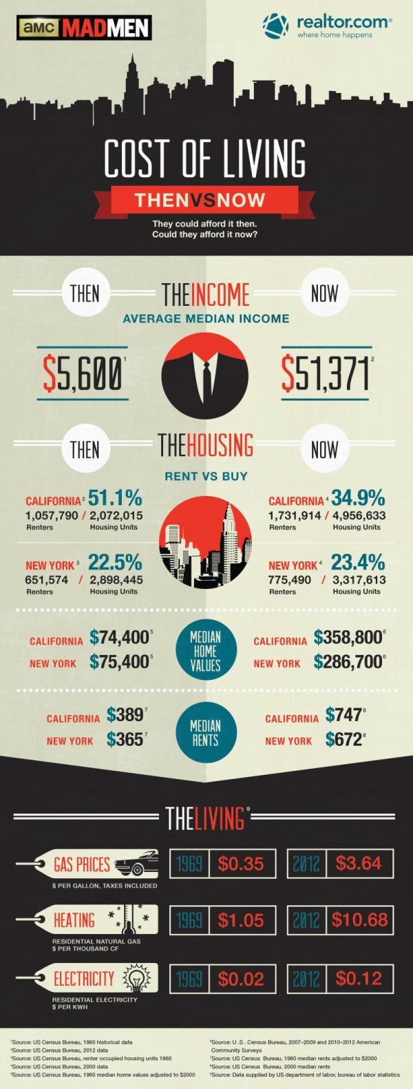 Madmen_Infographicv6